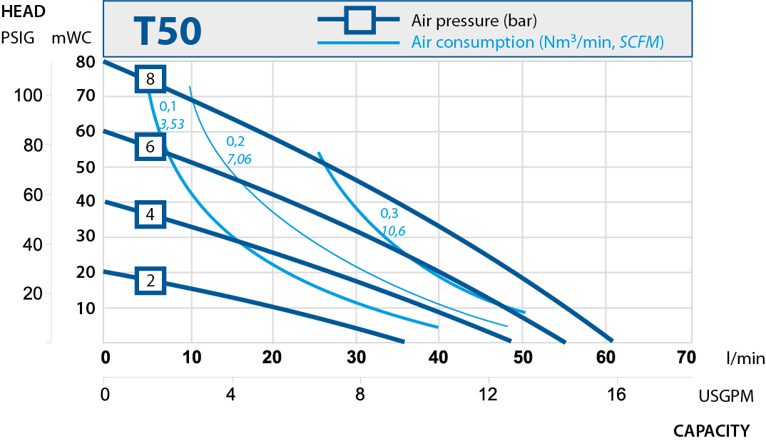 T50 performance curve